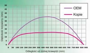 wykres szyb samochodowych pilkington